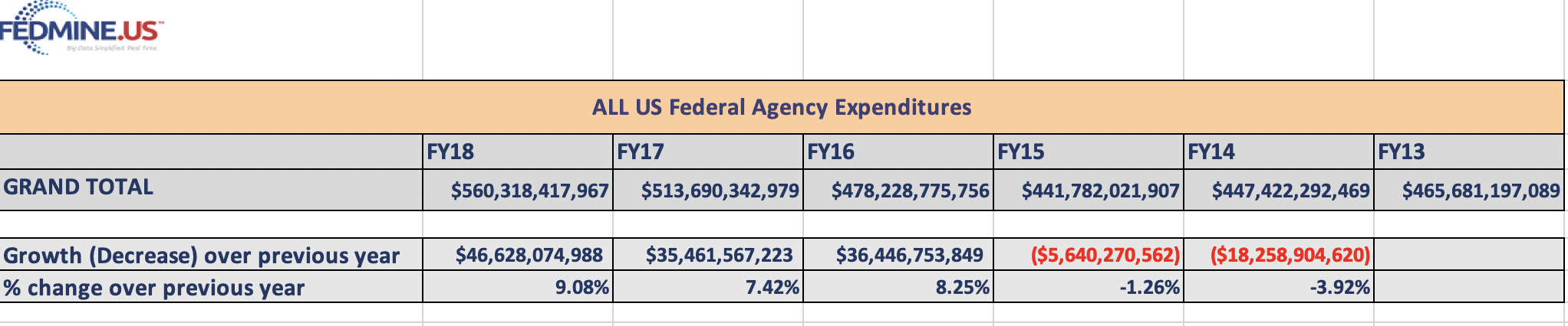 Federal Spending since FY 2013