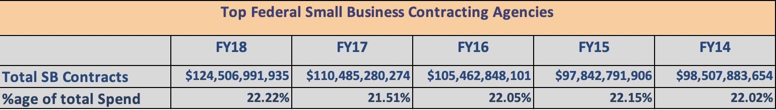 small business spend as a % of total spend