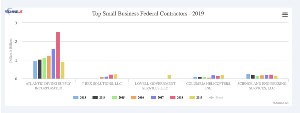 Top small business contractors