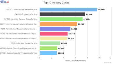 top NAICS codes for SB in FY 20