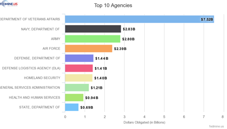 Top Agencies awarding contracts to VOSB