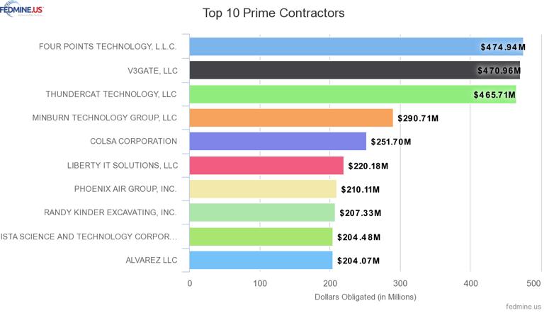 Top VOSB Companies