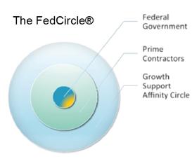 fedcircle