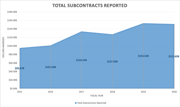 Subcontracts from fY 15 to FY 20